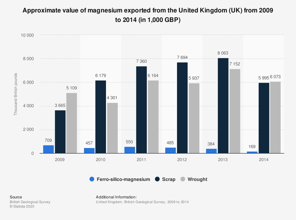 Statistic: Approximate value of magnesium exported from the United Kingdom (UK) from 2009 to 2014 (in 1,000 GBP) | Statista