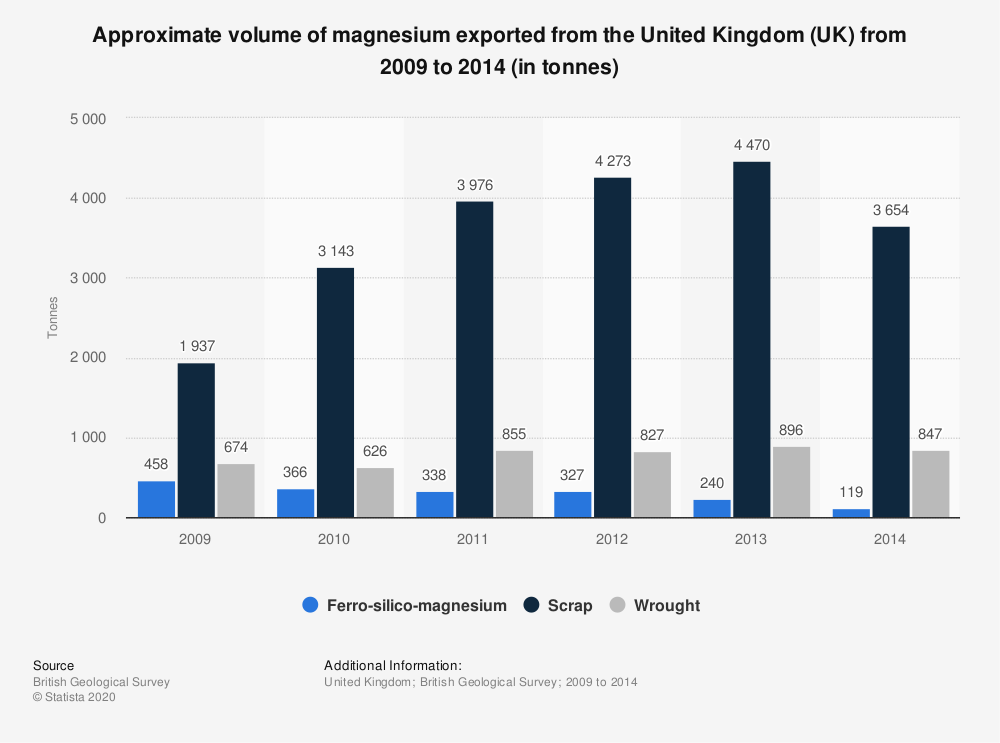 Statistic: Approximate volume of magnesium exported from the United Kingdom (UK) from 2009 to 2014 (in tonnes) | Statista