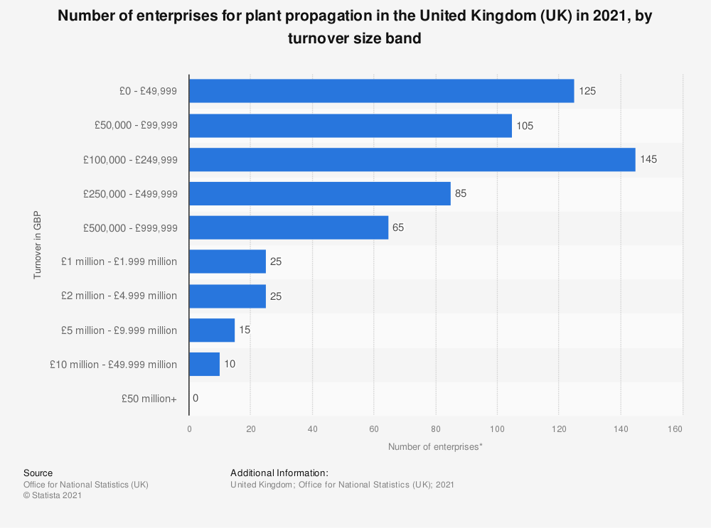 Statistic: Number of enterprises for plant propagation in the United Kingdom (UK) in 2018, by turnover size band   Statista