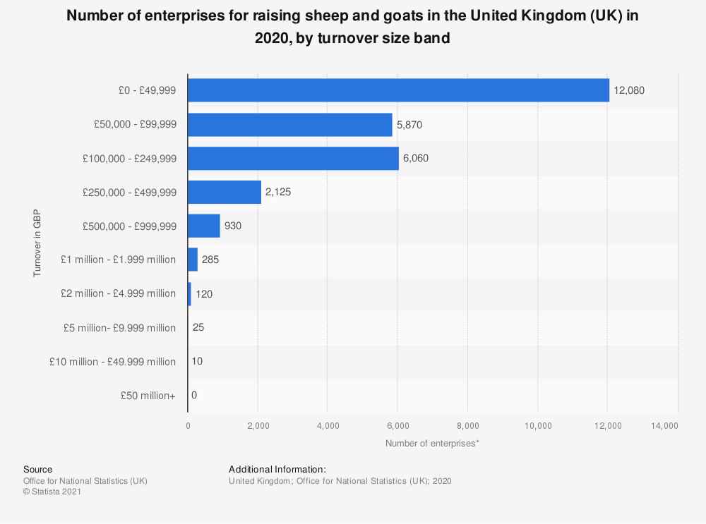 Statistic: Number of enterprises for raising sheep and goats in the United Kingdom (UK) in 2018, by turnover size band | Statista