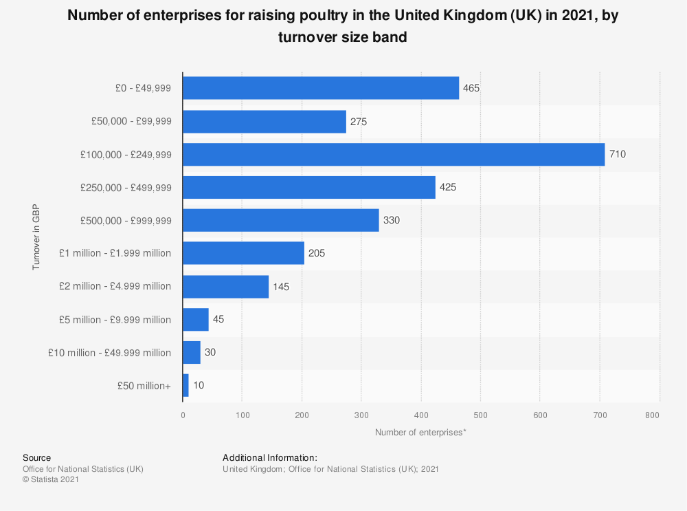 Statistic: Number of enterprises for raising poultry in the United Kingdom (UK) in 2018, by turnover size band | Statista
