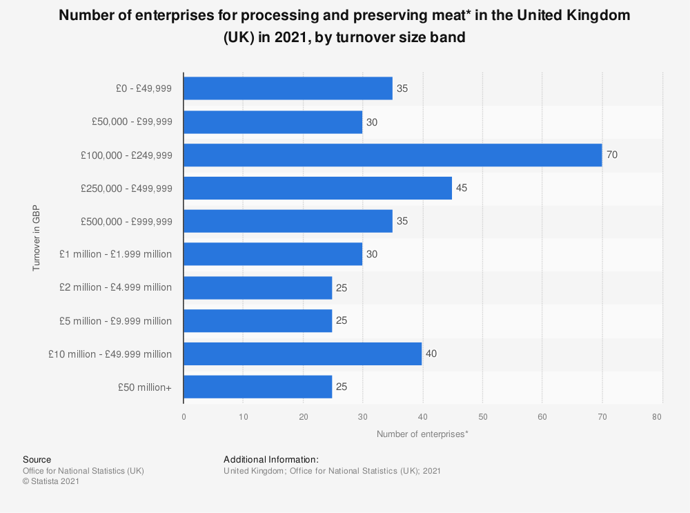 Statistic: Number of enterprises for processing and preserving meat* in the United Kingdom (UK) in 2019, by turnover size band | Statista