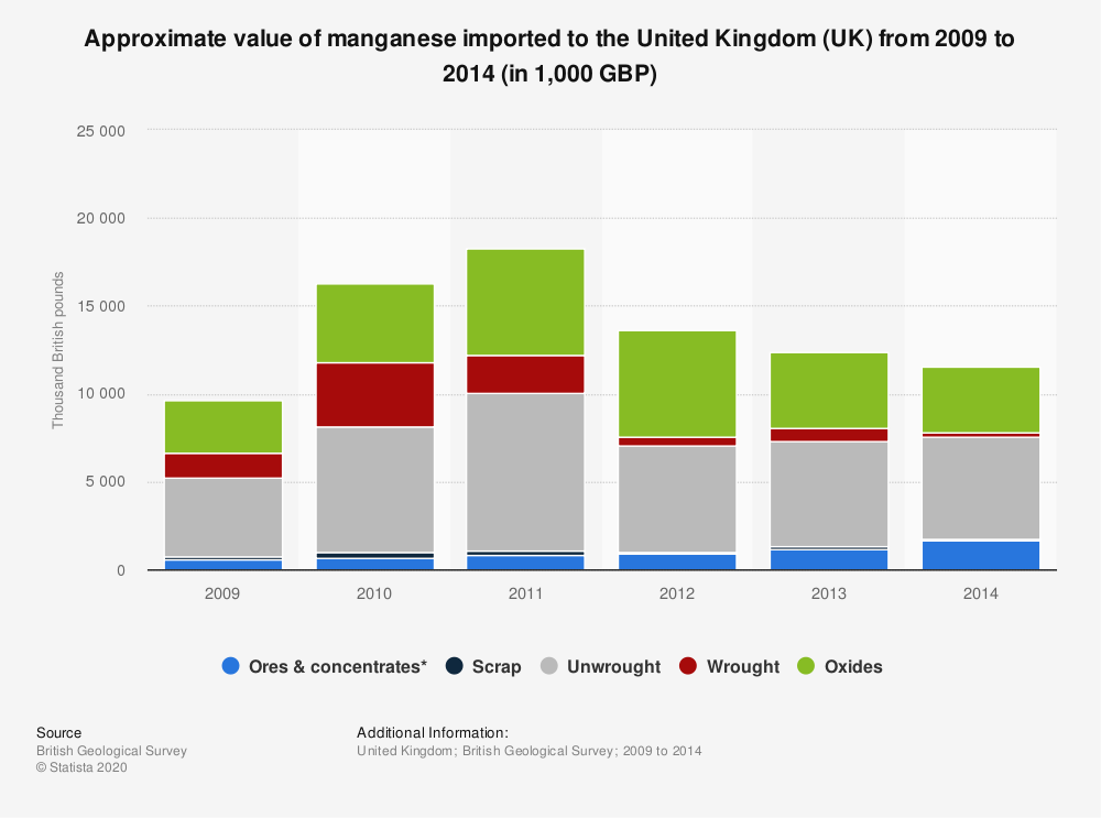 Statistic: Approximate value of manganese imported to the United Kingdom (UK) from 2009 to 2014 (in 1,000 GBP) | Statista