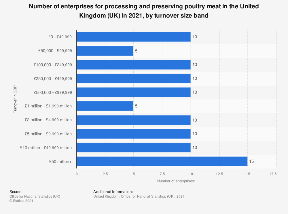 Statistic: Number of enterprises for processing and preserving poultry meat in the United Kingdom (UK) in 2020, by turnover size band | Statista