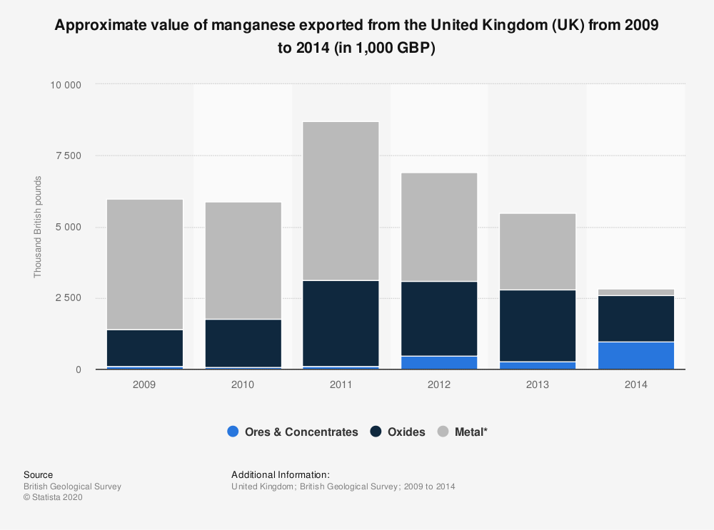 Statistic: Approximate value of manganese exported from the United Kingdom (UK) from 2009 to 2014 (in 1,000 GBP) | Statista