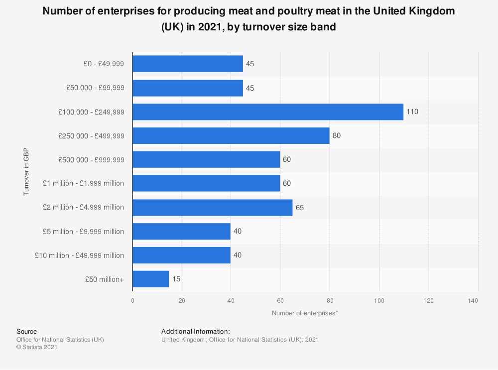 Statistic: Number of enterprises for producing meat and poultry meat in the United Kingdom (UK) in 2017, by turnover size band | Statista