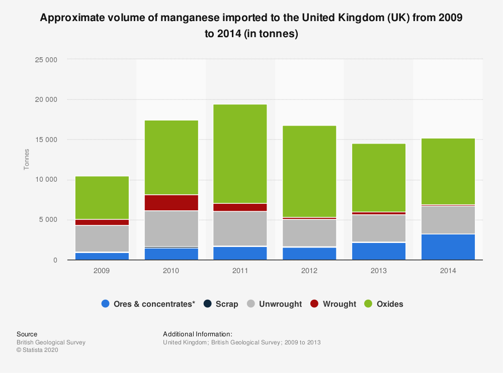 Statistic: Approximate volume of manganese imported to the United Kingdom (UK) from 2009 to 2014 (in tonnes) | Statista