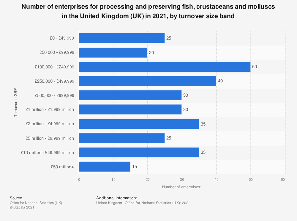 Statistic: Number of enterprises for processing and preserving fish, crustaceans and molluscs in the United Kingdom (UK) in 2018, by turnover size band | Statista