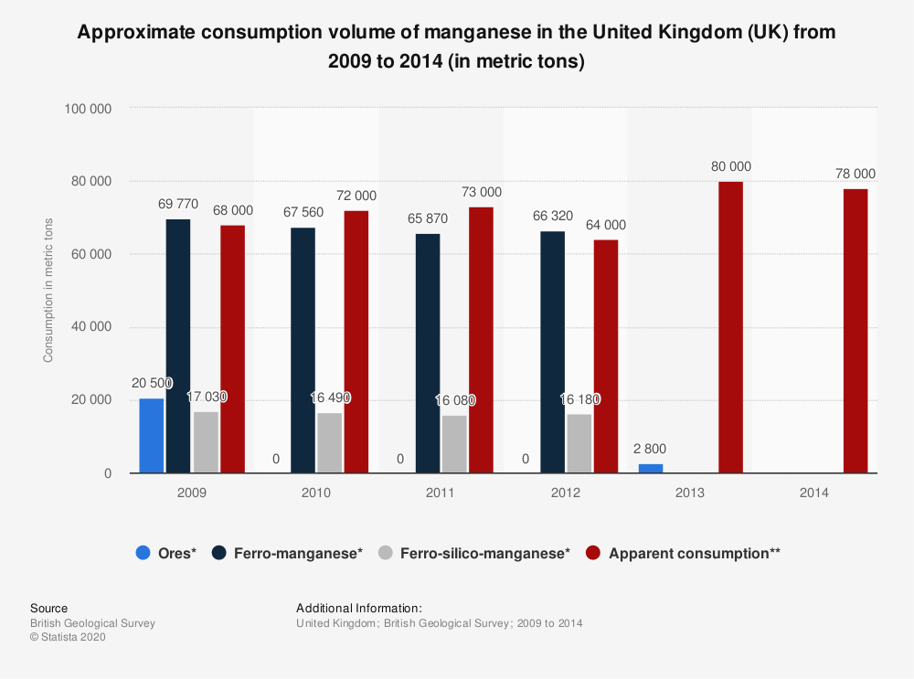 Statistic: Approximate consumption volume of manganese in the United Kingdom (UK) from 2009 to 2014 (in metric tons) | Statista