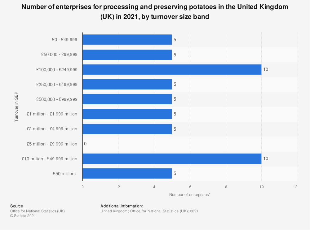 Statistic: Number of enterprises for processing and preserving potatoes in the United Kingdom (UK) in 2018, by turnover size band | Statista