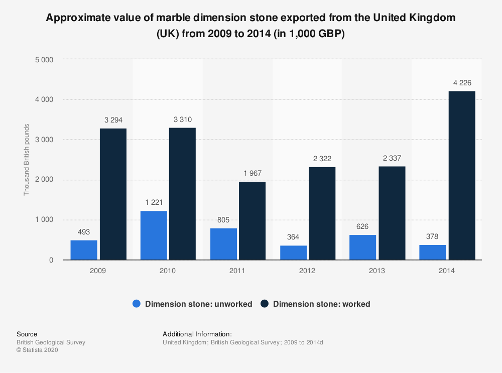 Statistic: Approximate value of marble dimension stone exported from the United Kingdom (UK) from 2009 to 2014 (in 1,000 GBP)   Statista