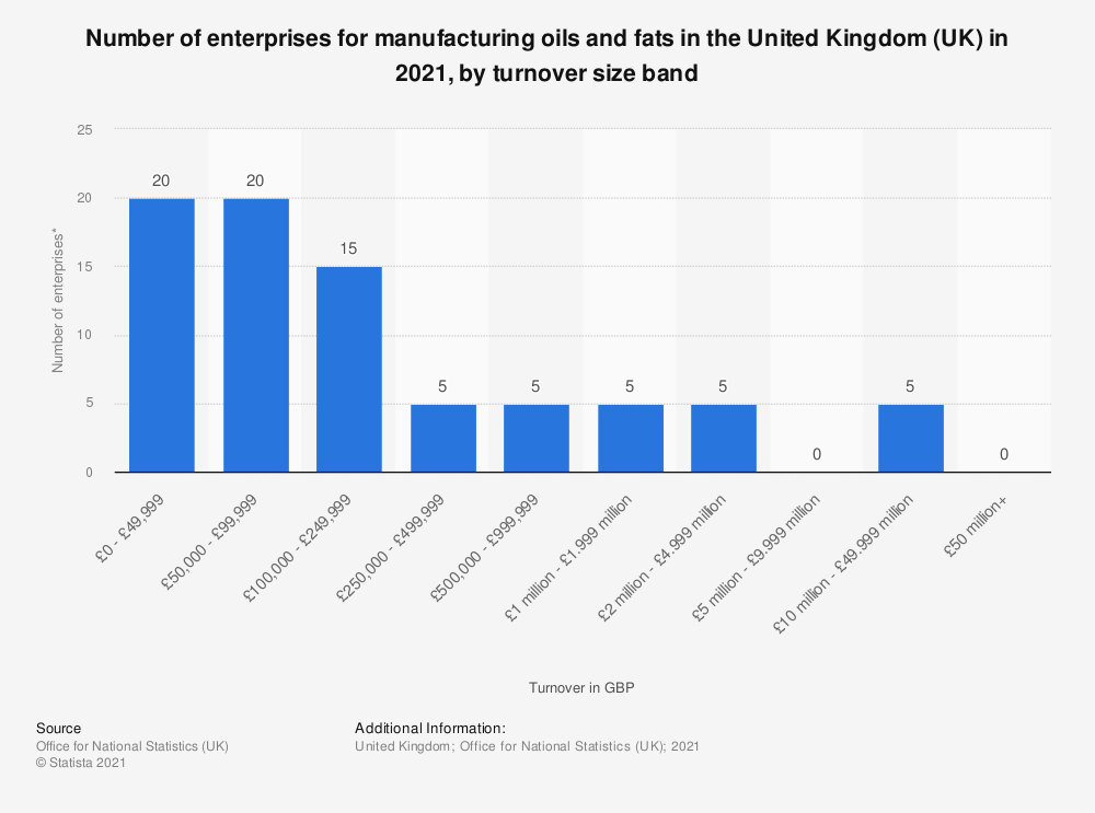 Statistic: Number of enterprises for manufacturing oils and fats in the United Kingdom (UK) in 2020, by turnover size band | Statista