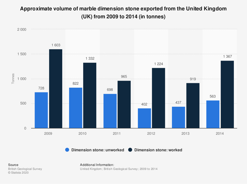Statistic: Approximate volume of marble dimension stone exported from the United Kingdom (UK) from 2009 to 2014 (in tonnes) | Statista