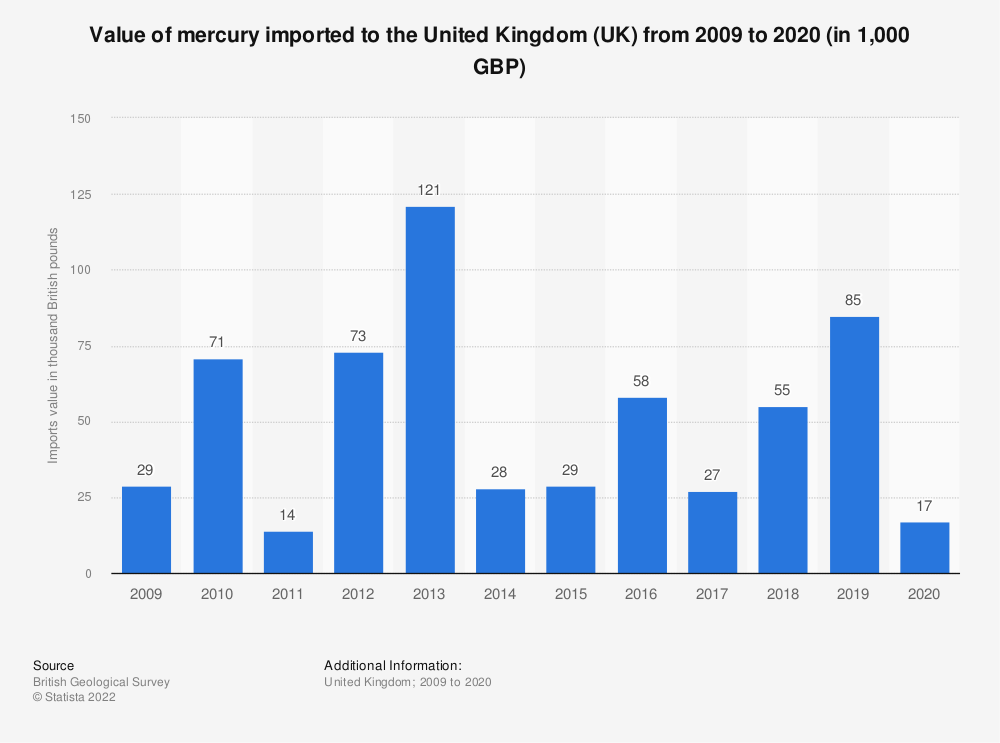 Statistic: Approximate value of mercury imported to the United Kingdom (UK) from 2009 to 2017 (in 1,000 GBP) | Statista