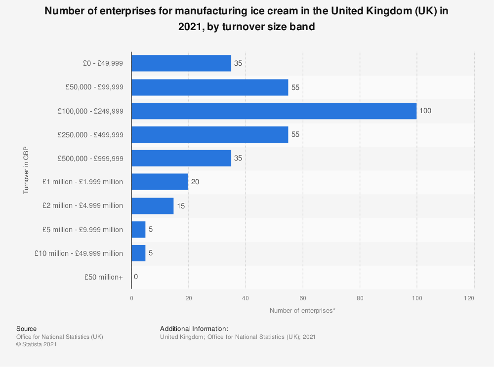 Statistic: Number of enterprises for manufacturing ice cream in the United Kingdom (UK) in 2019, by turnover size band | Statista