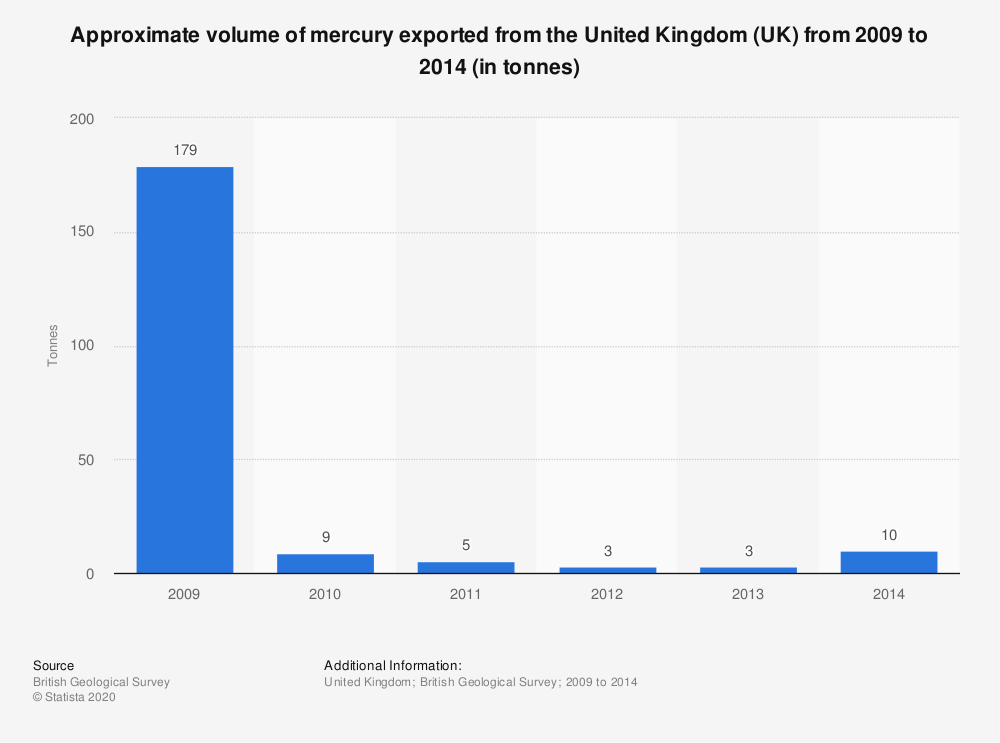 Statistic: Approximate volume of mercury exported from the United Kingdom (UK) from 2009 to 2014 (in tonnes) | Statista