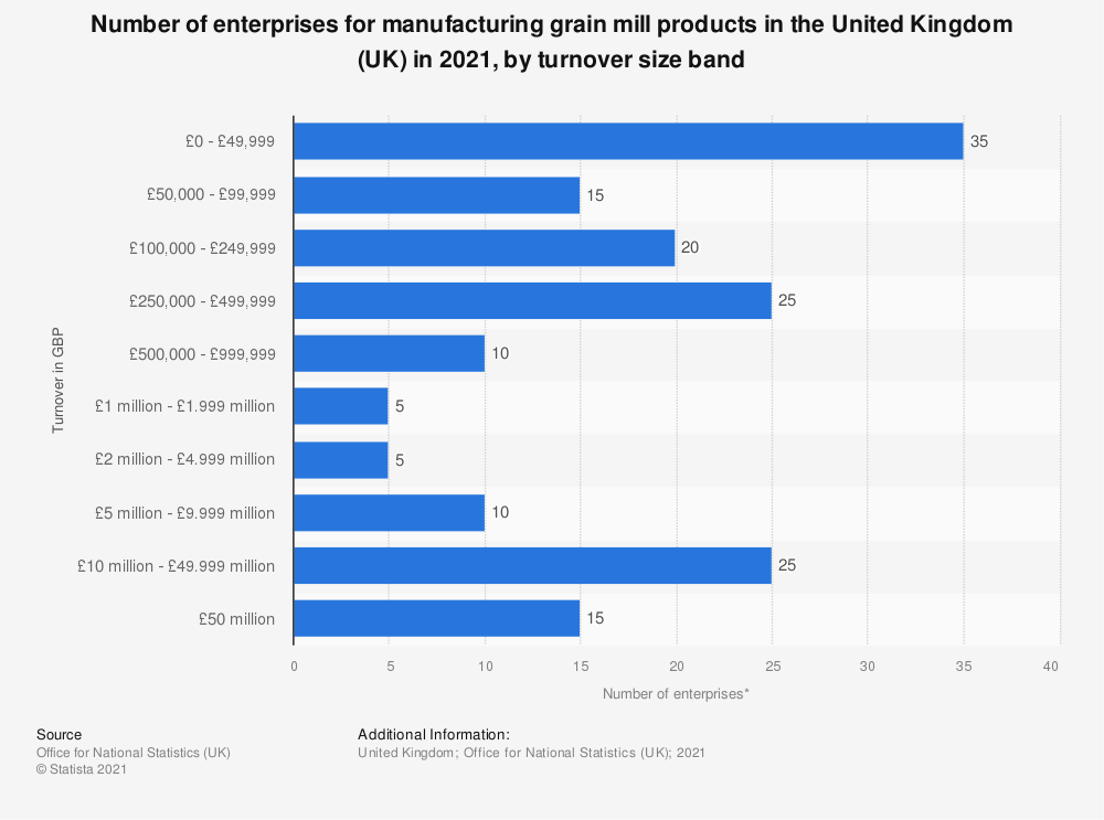 Statistic: Number of enterprises for manufacturing grain mill products in the United Kingdom (UK) in 2020, by turnover size band | Statista