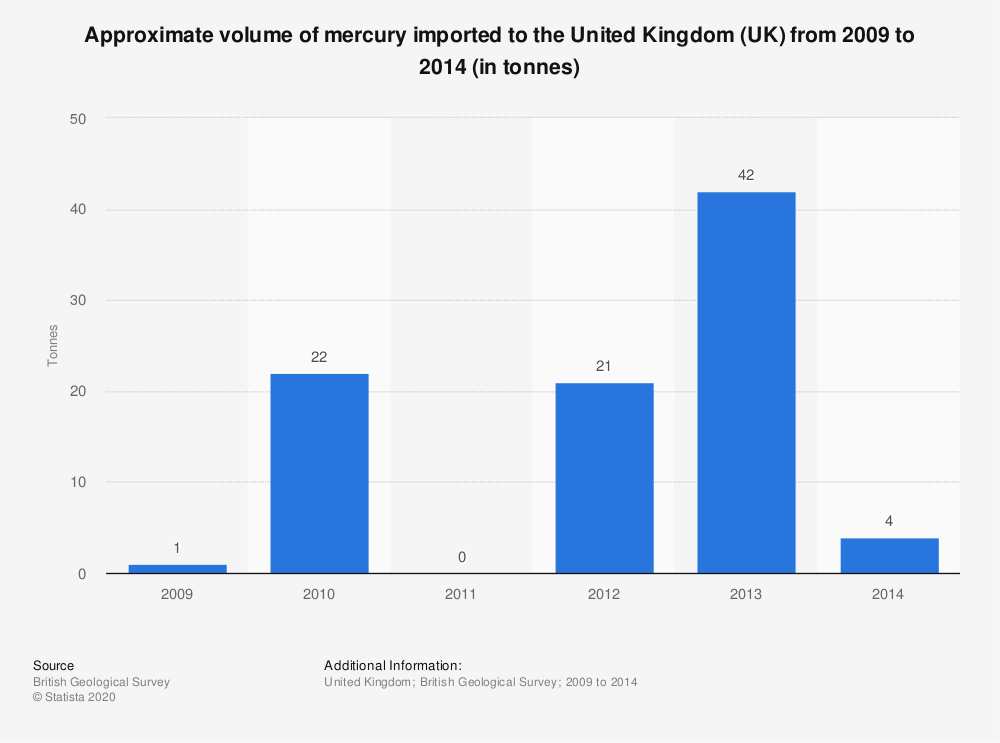 Statistic: Approximate volume of mercury imported to the United Kingdom (UK) from 2009 to 2014 (in tonnes) | Statista
