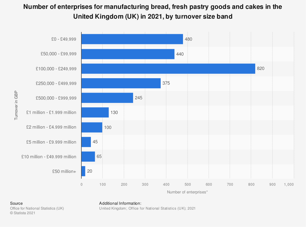 Statistic: Number of enterprises for manufacturing bread, fresh pastry goods and cakes in the United Kingdom (UK) in 2020, by turnover size band  | Statista