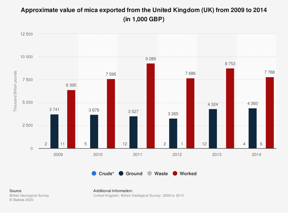 Statistic: Approximate value of mica exported from the United Kingdom (UK) from 2009 to 2014 (in 1,000 GBP) | Statista