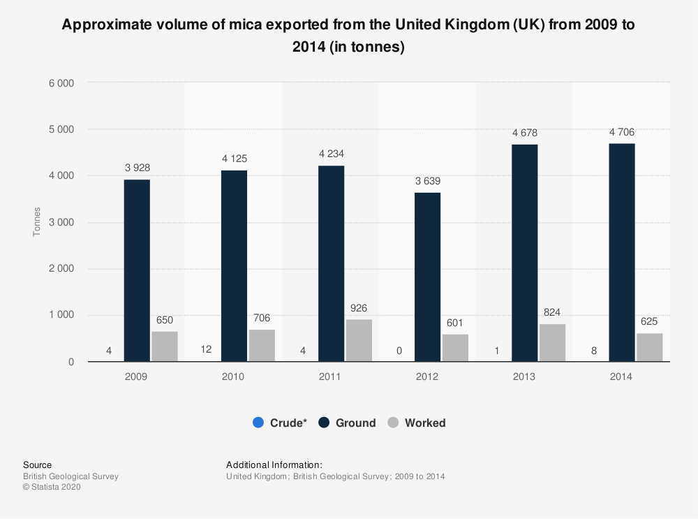 Statistic: Approximate volume of mica exported from the United Kingdom (UK) from 2009 to 2014 (in tonnes) | Statista