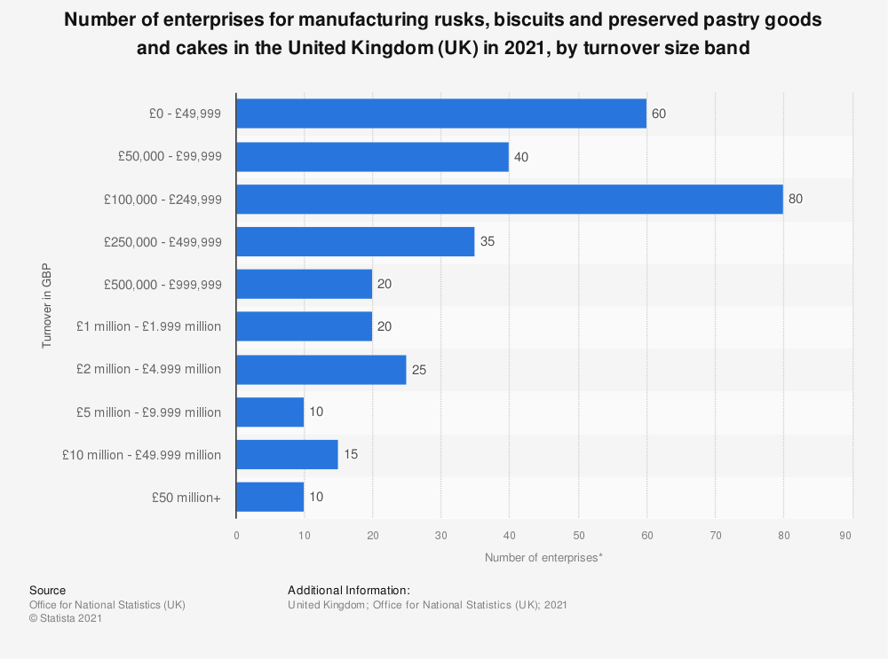 Statistic: Number of enterprises for manufacturing rusks, biscuits and preserved pastry goods and cakes in the United Kingdom (UK) in 2019, by turnover size band | Statista