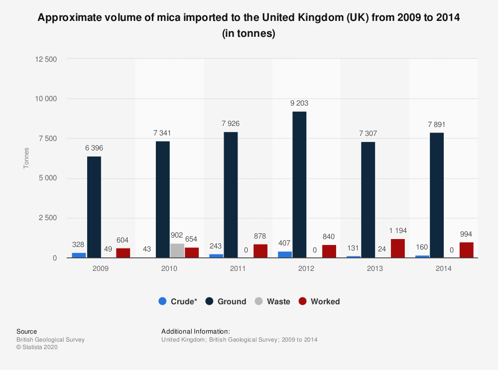 Statistic: Approximate volume of mica imported to the United Kingdom (UK) from 2009 to 2014 (in tonnes) | Statista