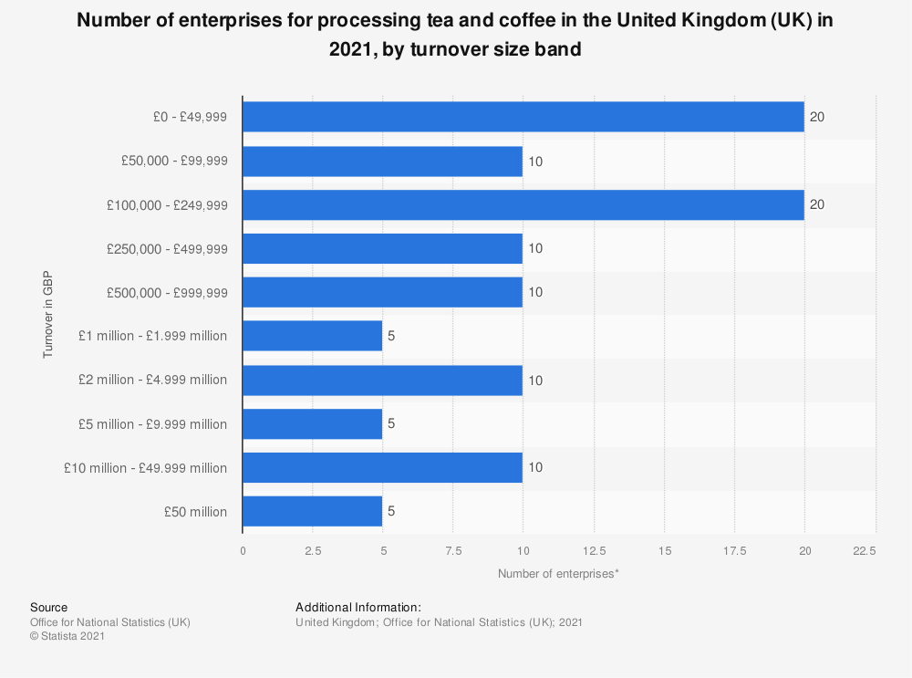 Statistic: Number of enterprises for processing tea and coffee in the United Kingdom (UK) in 2019, by turnover size band | Statista