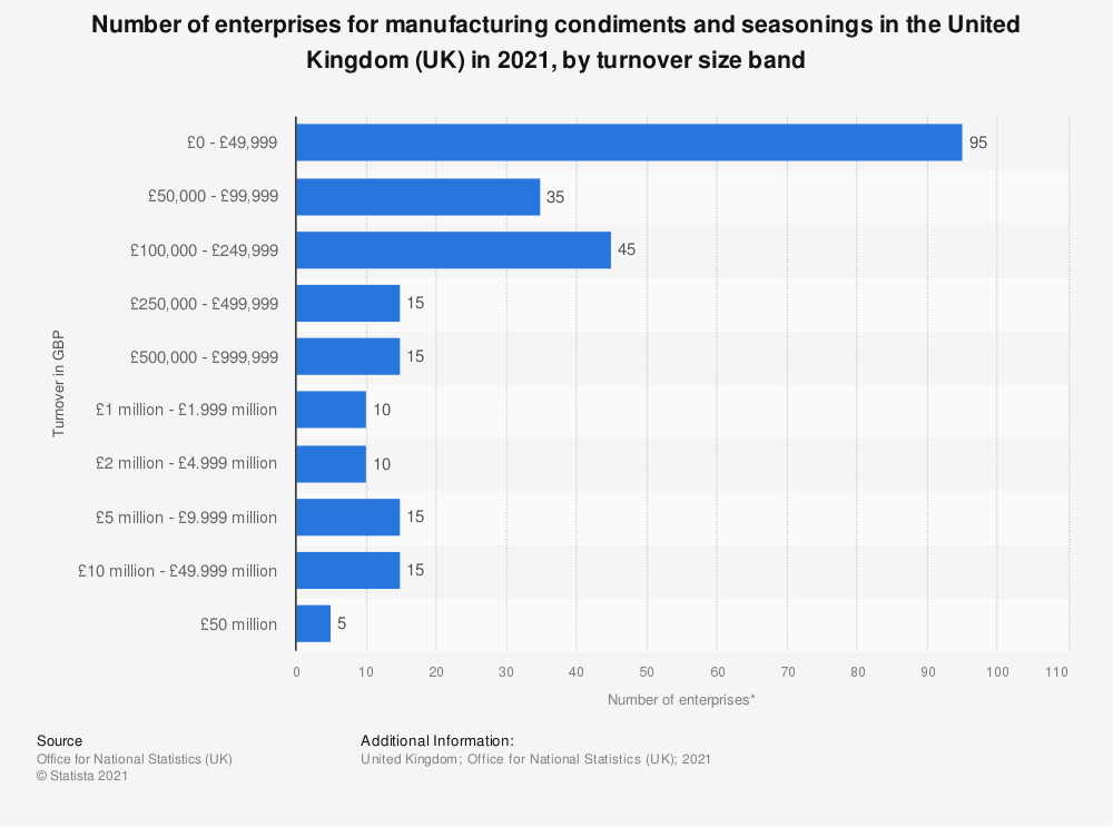 Statistic: Number of enterprises for manufacturing condiments and seasonings in the United Kingdom (UK) in 2018, by turnover size band | Statista