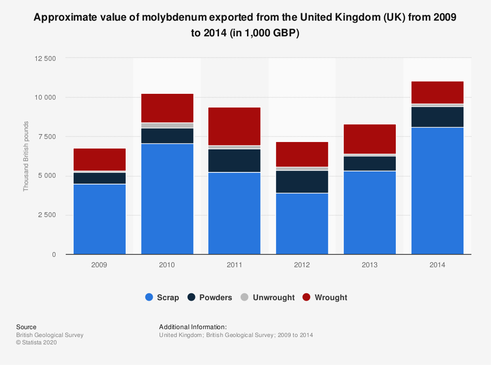 Statistic: Approximate value of molybdenum exported from the United Kingdom (UK) from 2009 to 2014 (in 1,000 GBP) | Statista