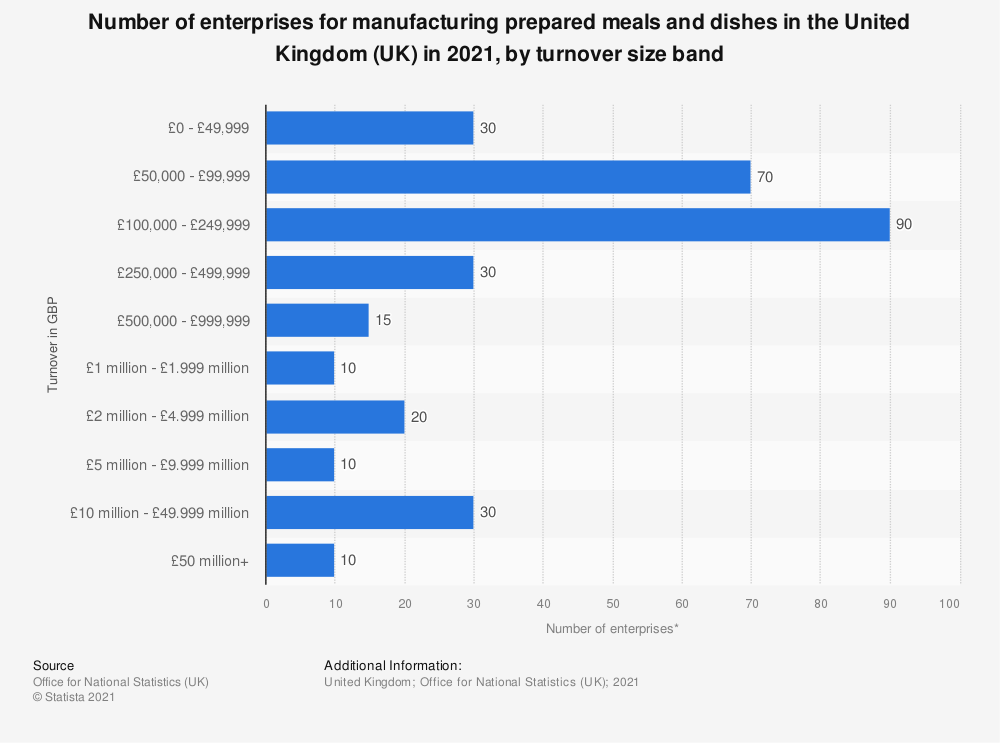 Statistic: Number of enterprises for manufacturing prepared meals and dishes in the United Kingdom (UK) in 2019, by turnover size band | Statista