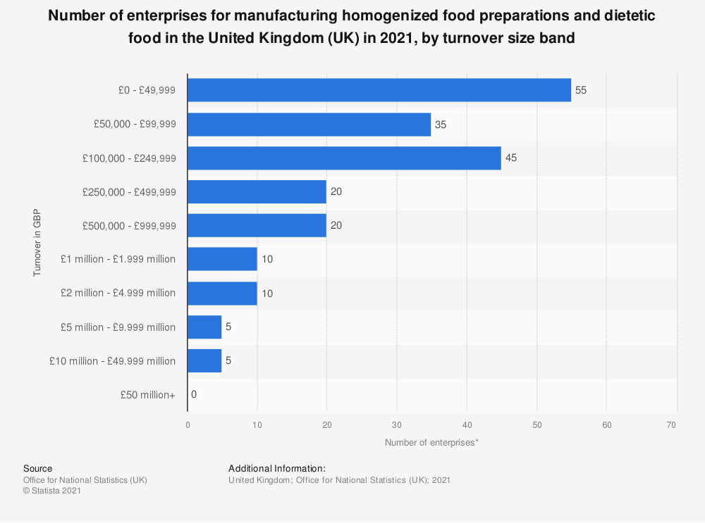 Statistic: Number of enterprises for manufacturing homogenized food preparations and dietetic food in the United Kingdom (UK) in 2018, by turnover size band | Statista