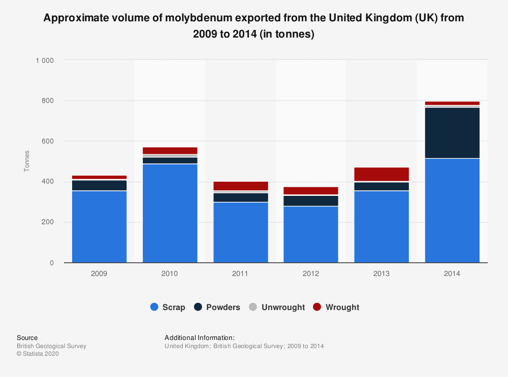 Statistic: Approximate volume of molybdenum exported from the United Kingdom (UK) from 2009 to 2014 (in tonnes) | Statista