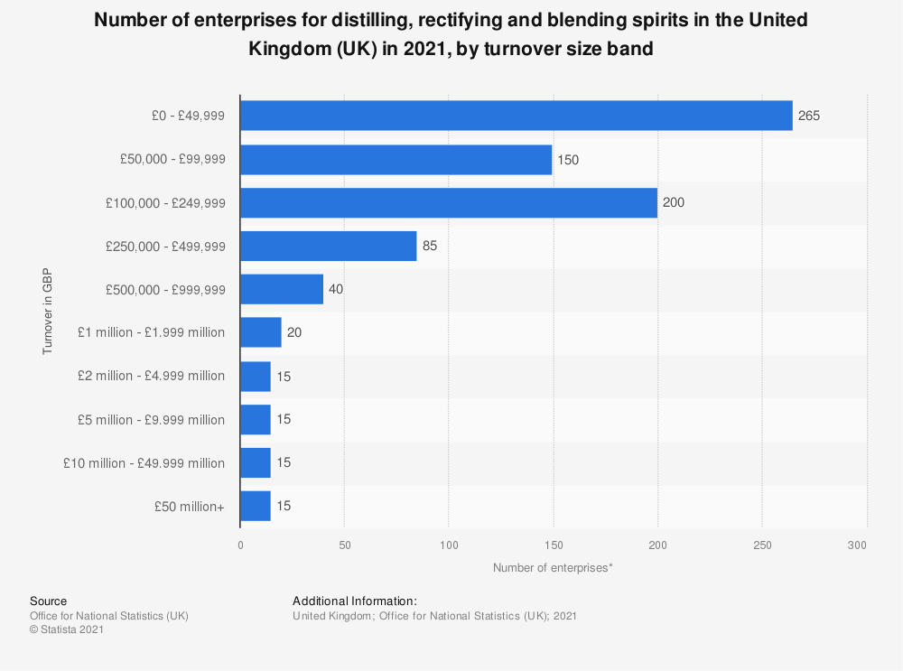 Statistic: Number of enterprises for distilling, rectifying and blending spirits in the United Kingdom (UK) in 2019, by turnover size band | Statista