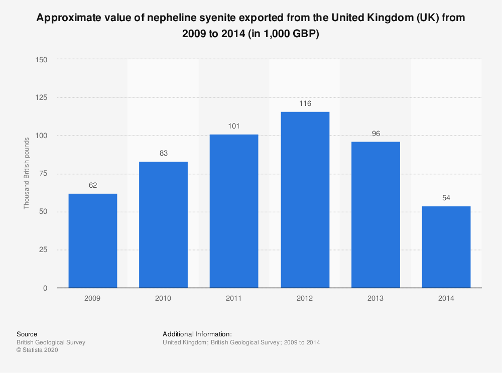 Statistic: Approximate value of nepheline syenite exported from the United Kingdom (UK) from 2009 to 2014 (in 1,000 GBP) | Statista