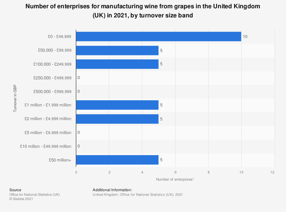 Statistic: Number of enterprises for manufacturing wine from grapes in the United Kingdom (UK) in 2020, by turnover size band | Statista