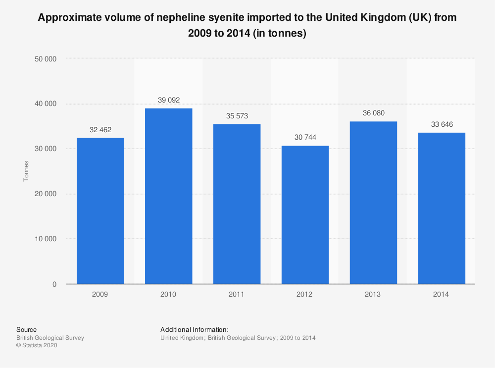 Statistic: Approximate volume of nepheline syenite imported to the United Kingdom (UK) from 2009 to 2014 (in tonnes) | Statista