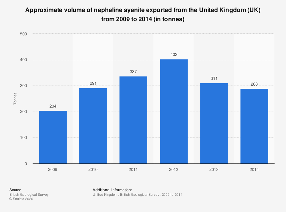 Statistic: Approximate volume of nepheline syenite exported from the United Kingdom (UK) from 2009 to 2014 (in tonnes) | Statista