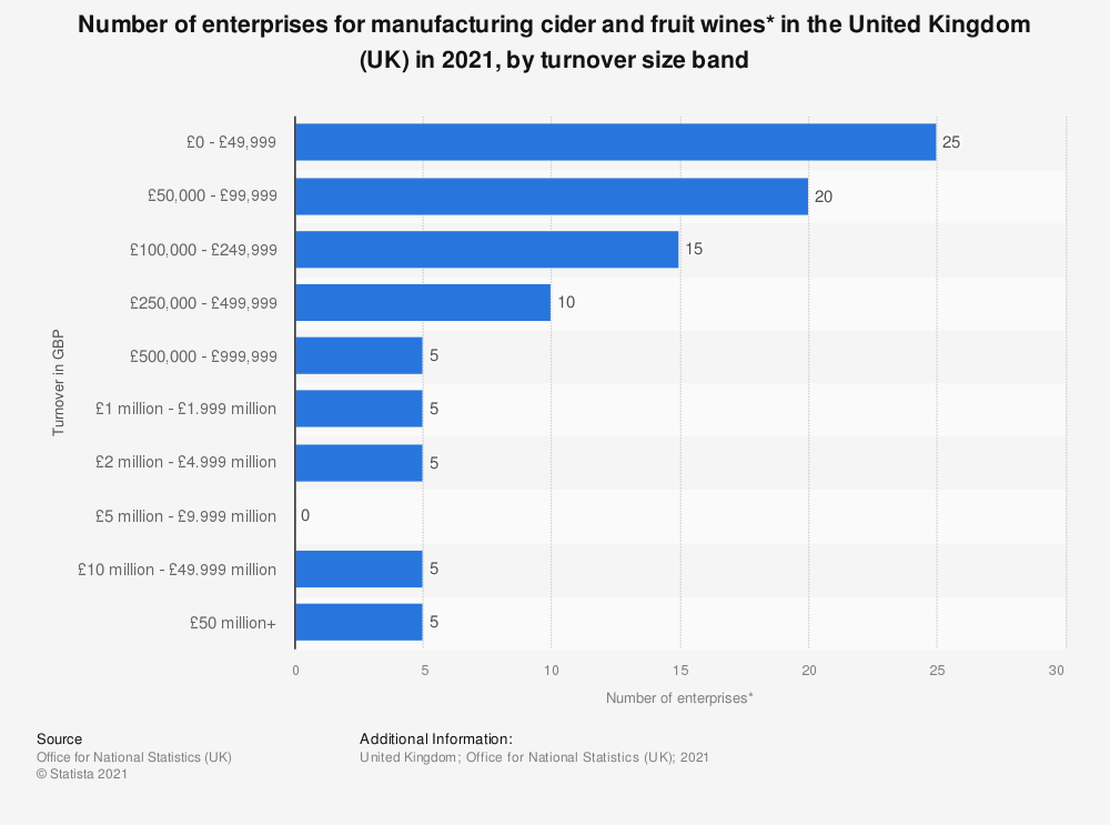 Statistic: Number of enterprises for manufacturing cider and fruit wines* in the United Kingdom (UK) in 2019, by turnover size band | Statista