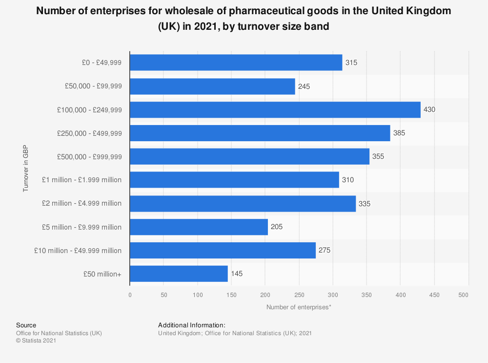 Statistic: Number of enterprises for wholesale of pharmaceutical goods in the United Kingdom (UK) in 2019, by turnover size band | Statista