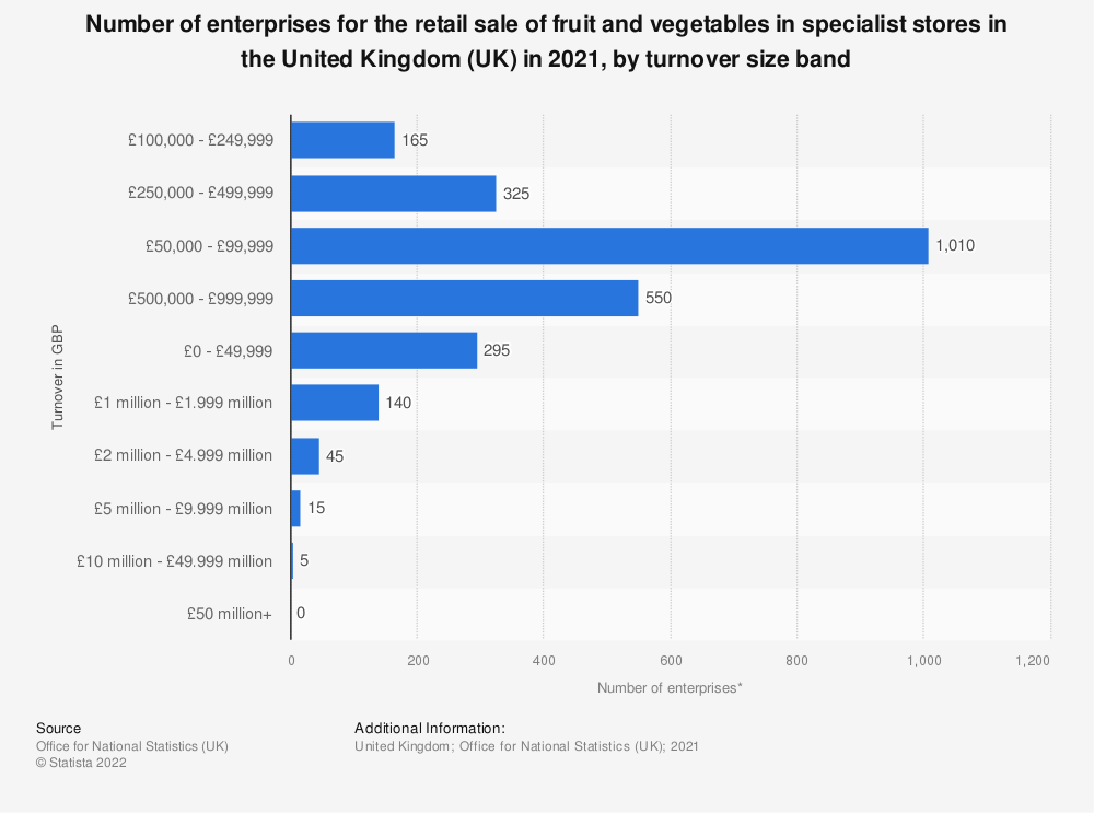 Statistic: Number of enterprises for the retail sale of fruit and vegetables in specialist stores in the United Kingdom (UK) in 2018, by turnover size band | Statista