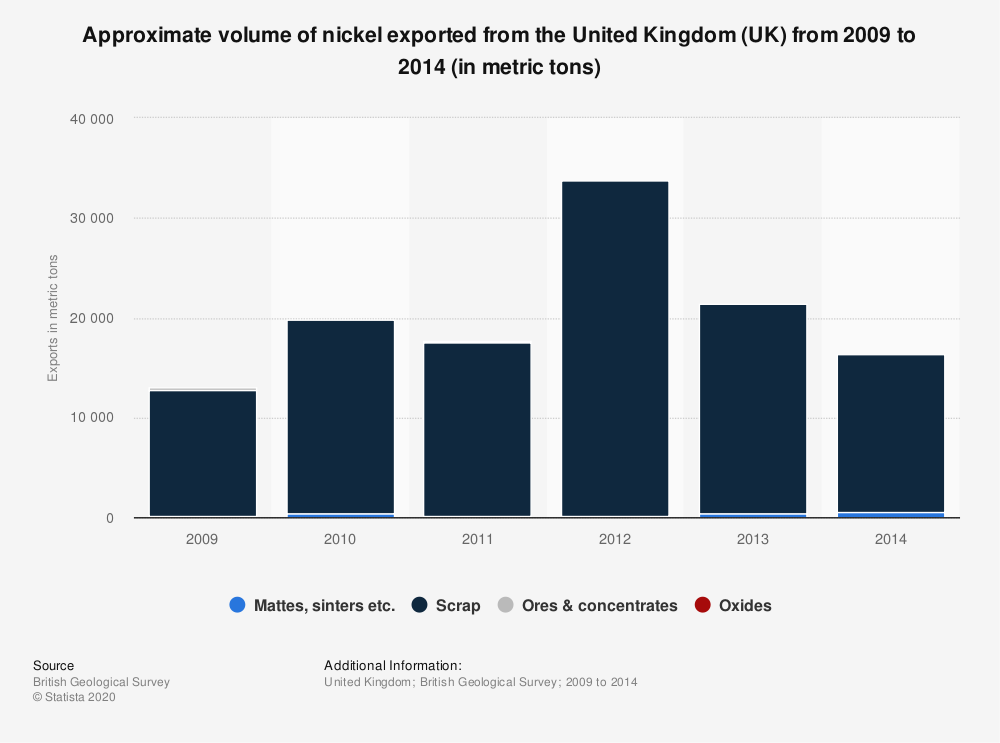 Statistic: Approximate volume of nickel exported from the United Kingdom (UK) from 2009 to 2014 (in metric tons) | Statista