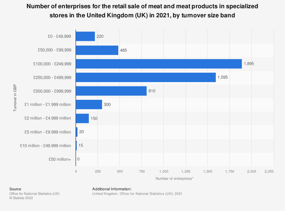Statistic: Number of enterprises for the retail sale of meat and meat products in specialized stores in the United Kingdom (UK) in 2019, by turnover size band | Statista