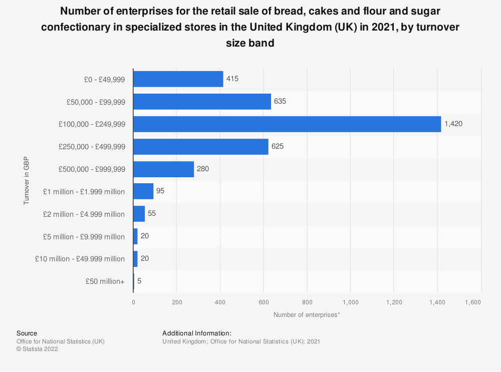 Statistic: Number of enterprises for the retail sale of bread, cakes and flour and sugar confectionary in specialized stores in the United Kingdom (UK) in 2018, by turnover size band | Statista