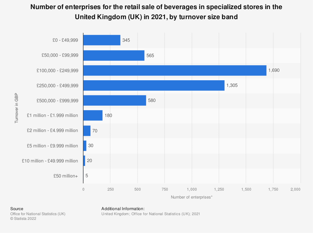 Statistic: Number of enterprises for the retail sale of beverages in specialized stores in the United Kingdom (UK) in 2018, by turnover size band | Statista