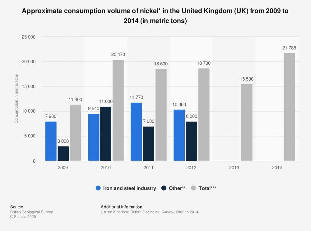 Statistic: Approximate consumption volume of nickel* in the United Kingdom (UK) from 2009 to 2014 (in metric tons) | Statista