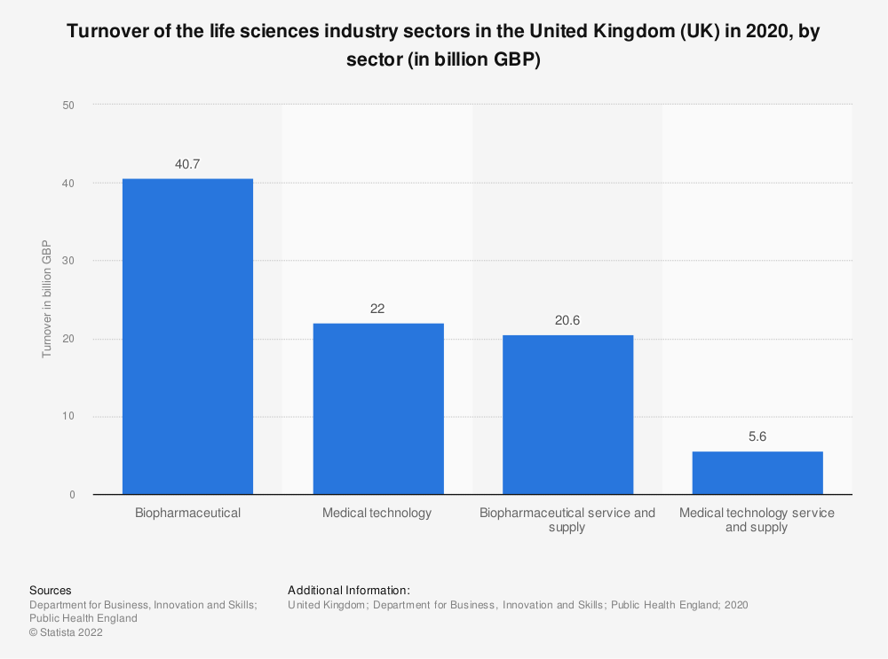 Statistic: Turnover of the life sciences industry sectors in the United Kingdom (UK) in 2018, by sector (in billion GBP) | Statista