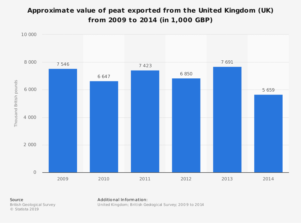 Statistic: Approximate value of peat exported from the United Kingdom (UK) from 2009 to 2014 (in 1,000 GBP) | Statista