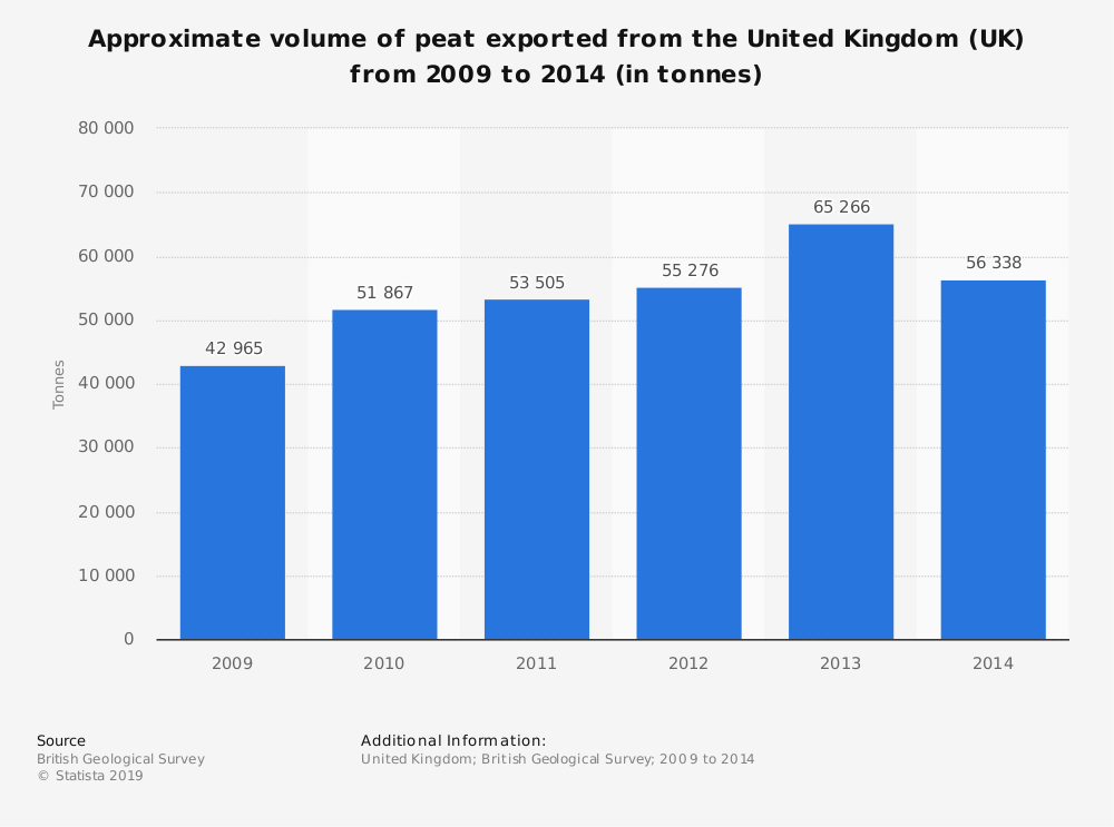 Statistic: Approximate volume of peat exported from the United Kingdom (UK) from 2009 to 2014 (in tonnes) | Statista