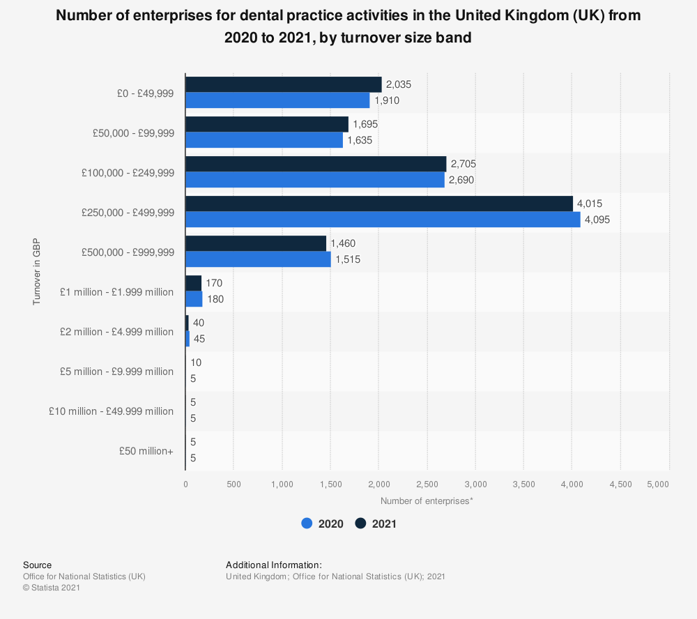 Statistic: Number of enterprises for dental practice activities in the United Kingdom (UK) in 2019, by turnover size band | Statista